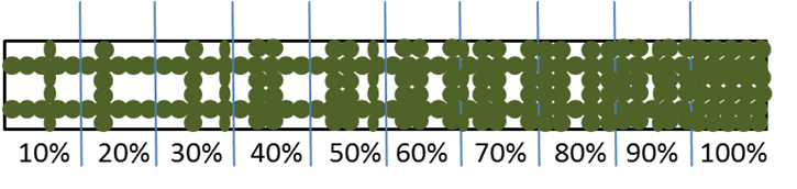 Row closure – percentage of plot for which the canopy is touching between rows (to nearest 10%).